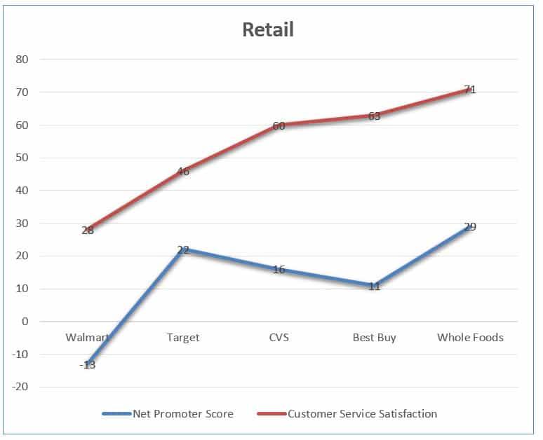 Customer service satisfaction Retail