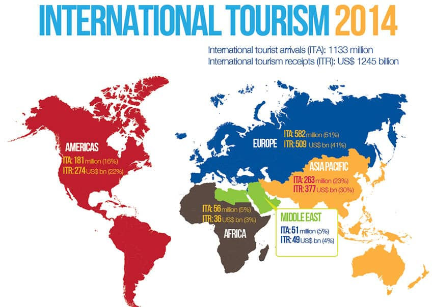 International Tourism 2014