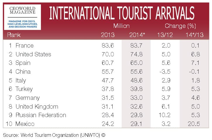 international tourist arrivals 2014