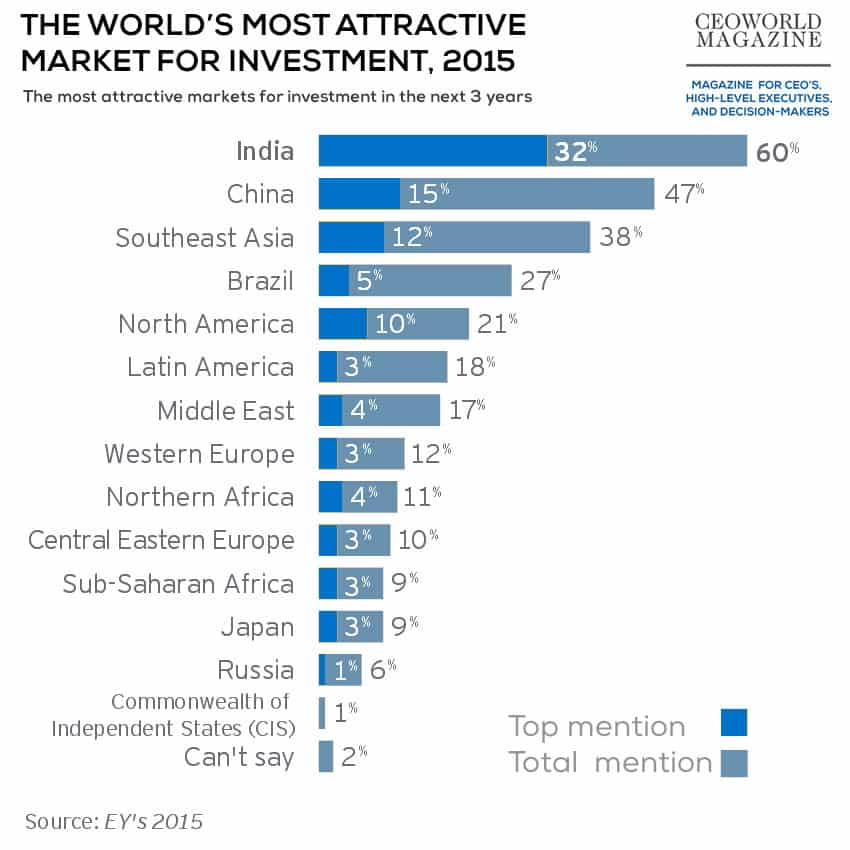 The world's most attractive market for investment 2015