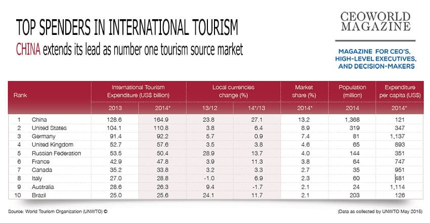 top 10 countries whose travellers spend the most on international tourism