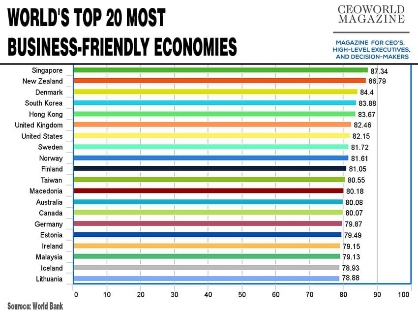World's Top 20 Most Business-Friendly Economies For 2016