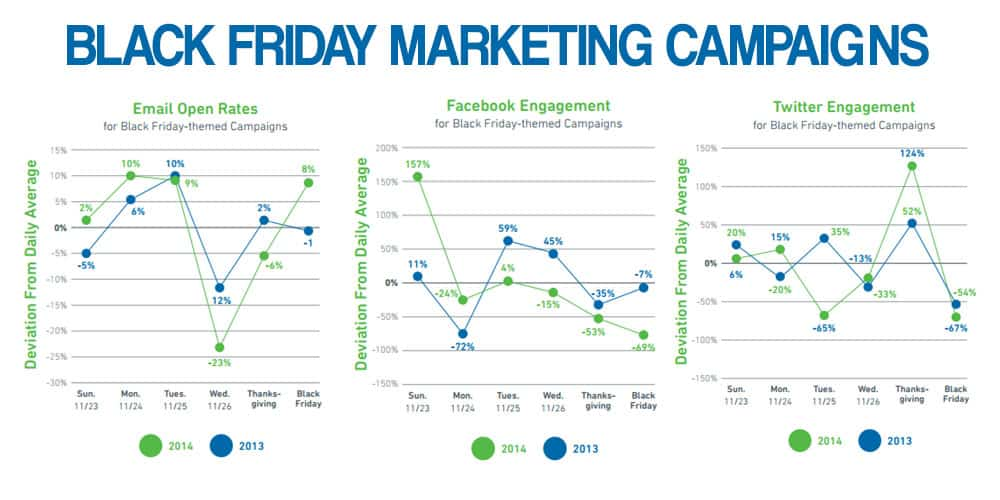 Black Friday marketing campaigns