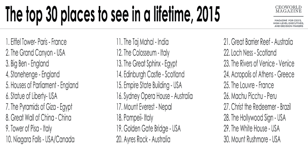The top 30 places to see in a lifetime, 2015