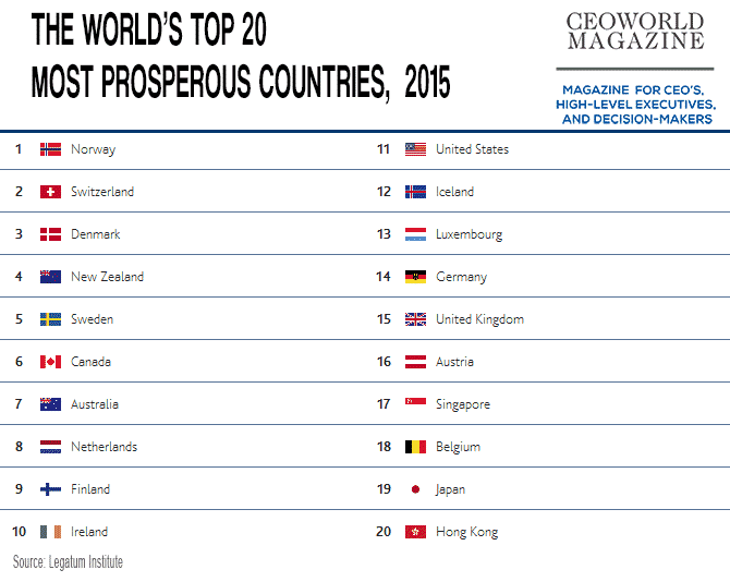 The World's Top 20 Most Prosperous countries, 2015