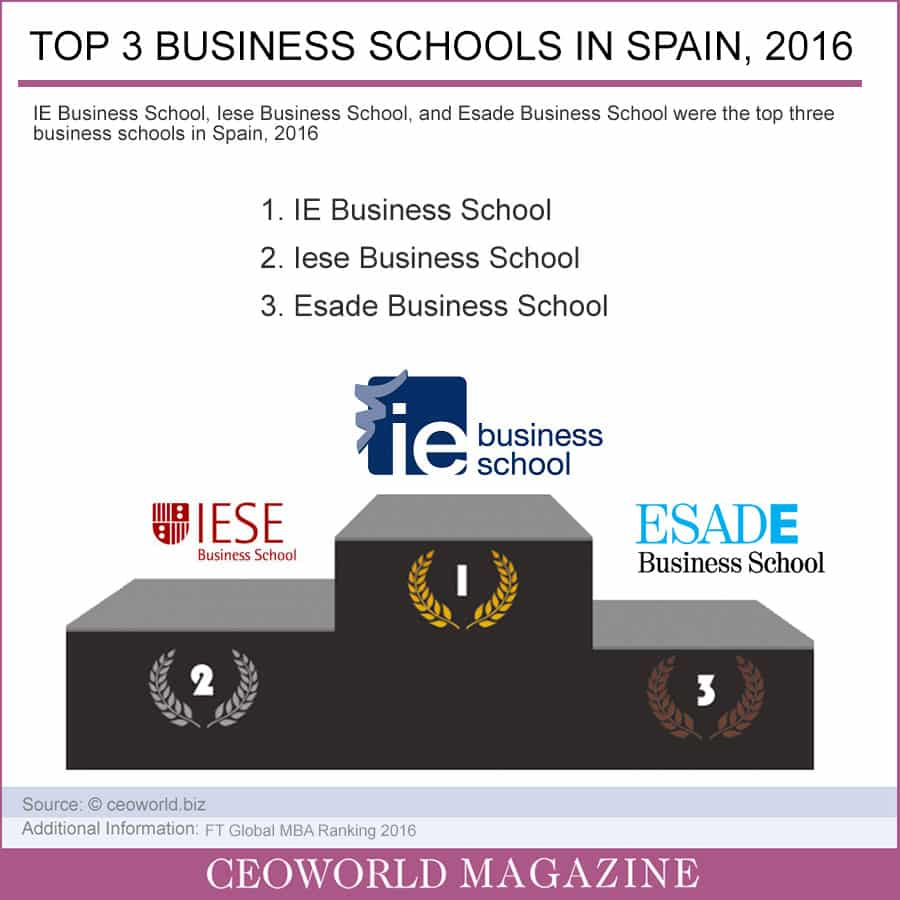 Top 3 Business Schools in Spain, 2016