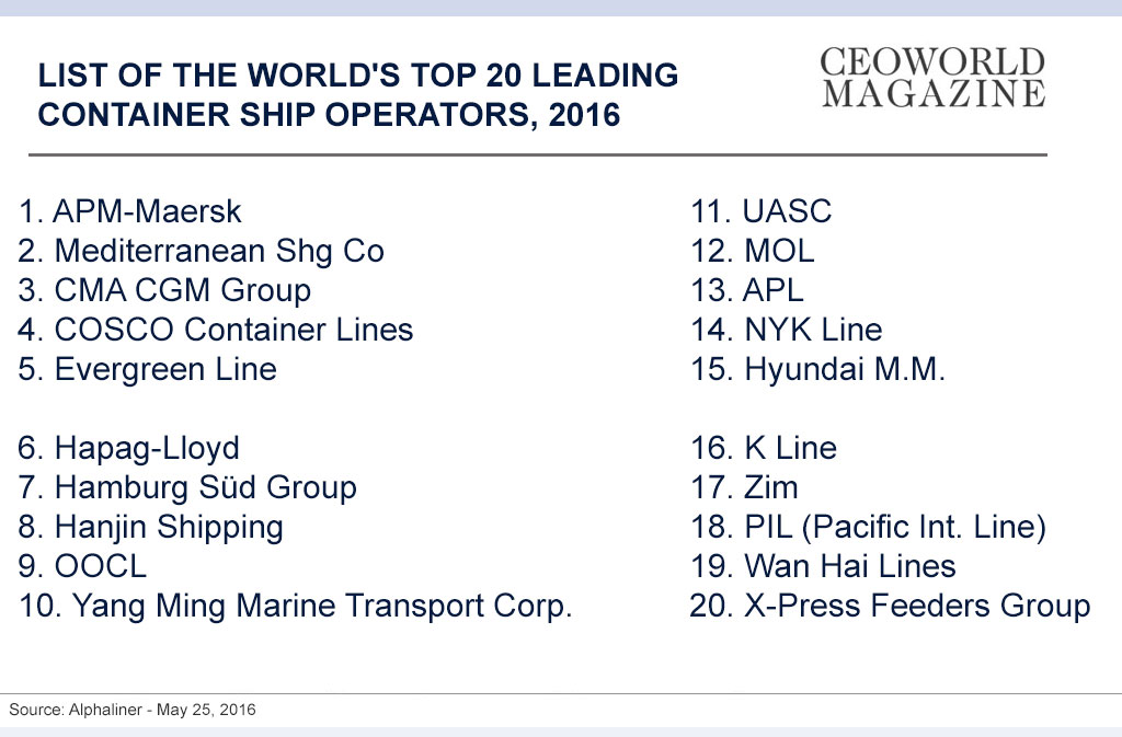 List of the world's top 20 leading container ship operators, 2016