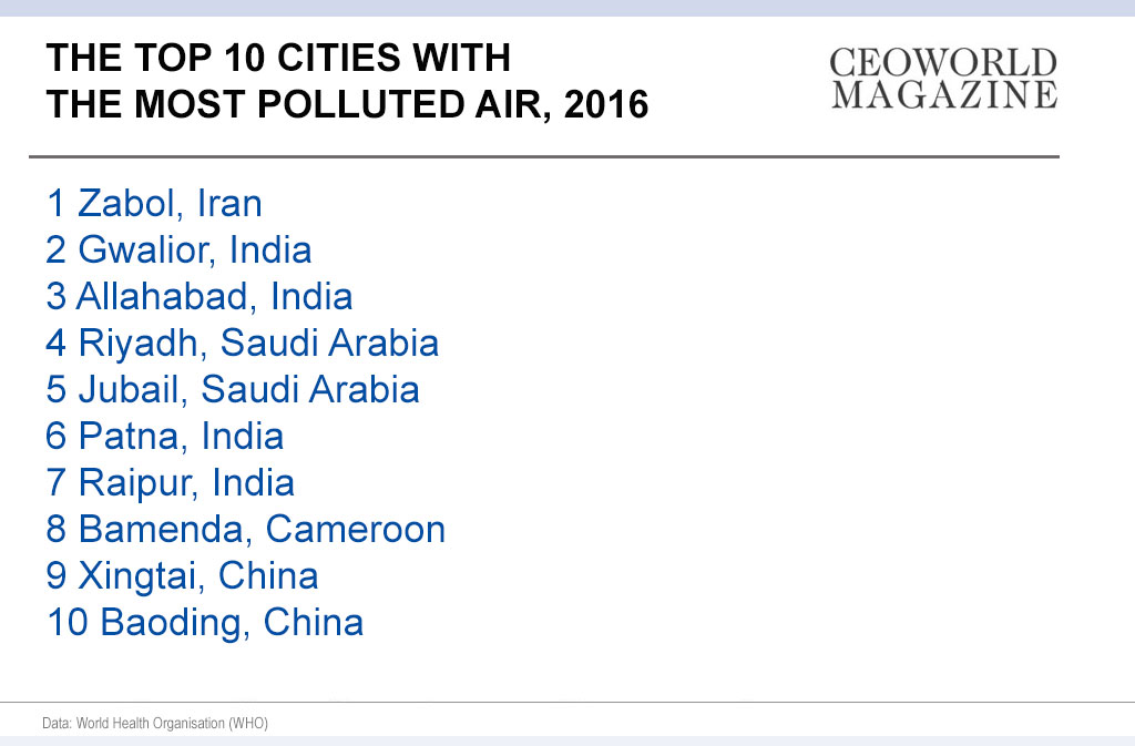 Top 10 worst cities with the most polluted air, 2016 Infographic
