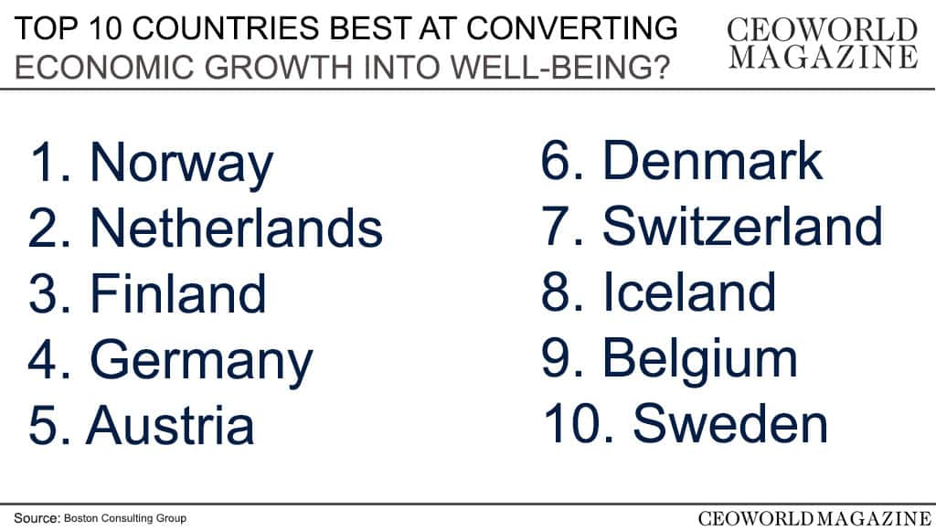 10 countries best at converting economic growth into well-being [Infographic]