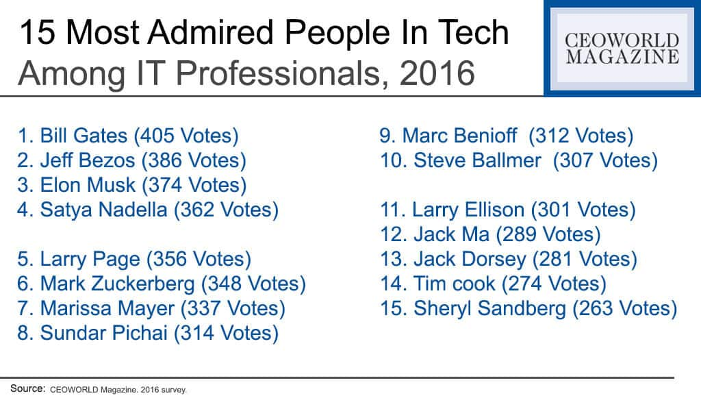 15 Most Admired People In Tech Among IT Professionals, 2016