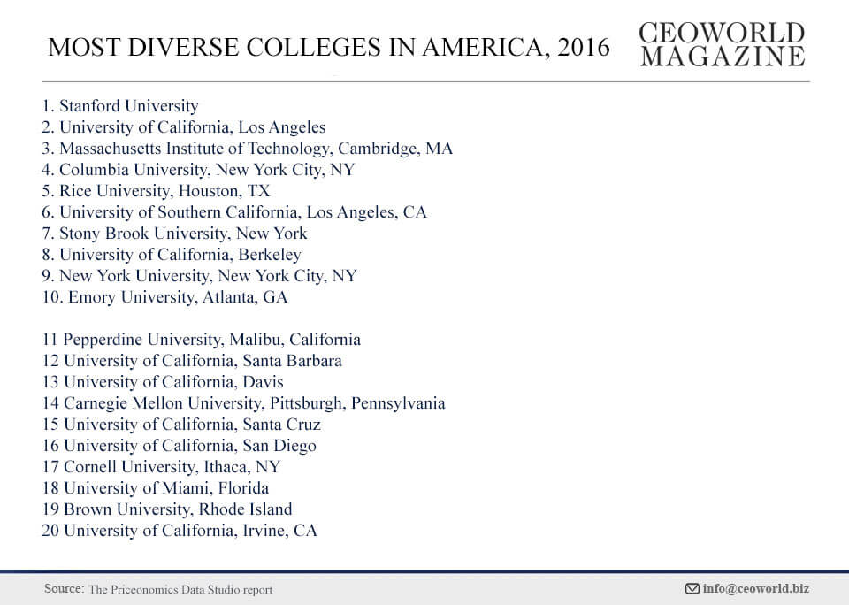20 Most Diverse Colleges In America 2016 Infographic