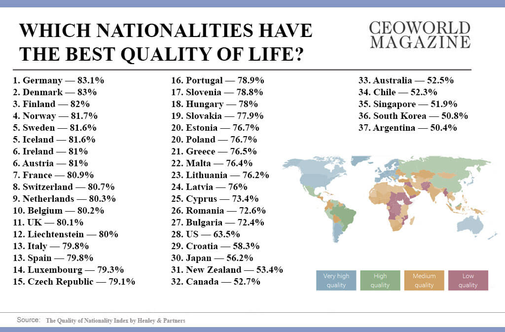 Infographic: Which nationalities have the best quality of life?