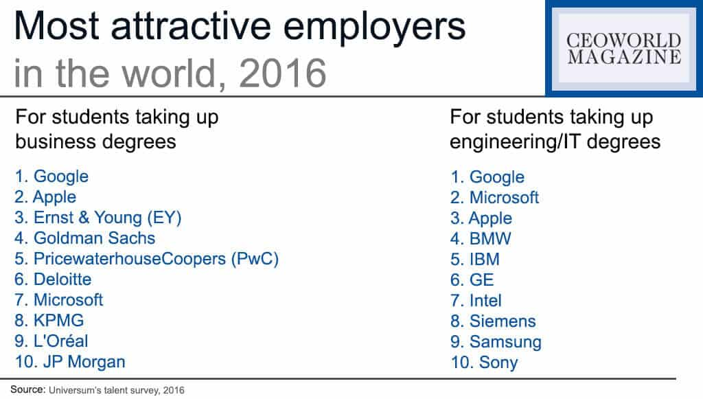 Most attractive employers in the world, 2016