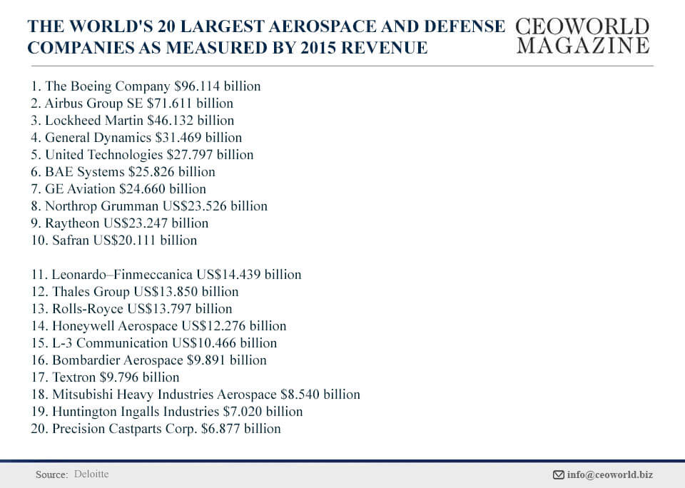 The World's 20 Largest Aerospace And Defense Companies As Measured By 2015 Revenue [Infographic]
