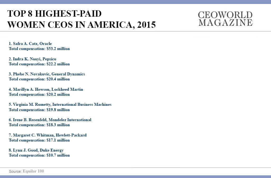 Top 8 Highest-Paid Women CEOs in America, 2015