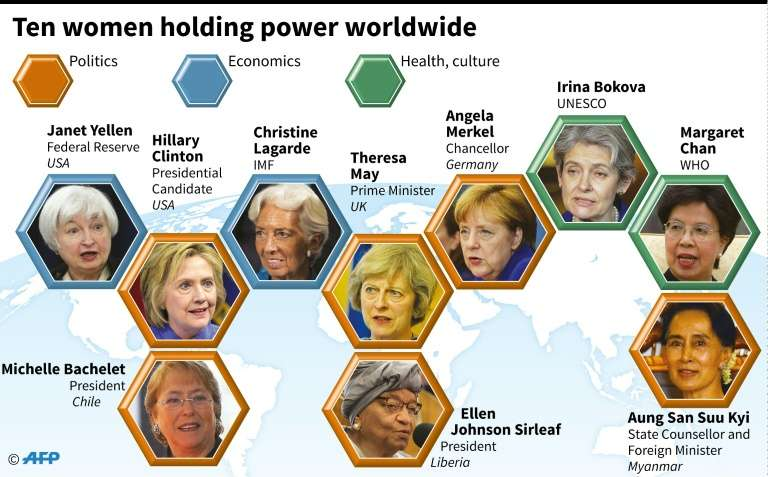 top 10 most powerful women, 2016