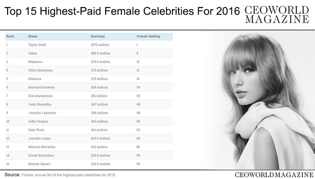 15 Highest-Paid Female Celebrities For 2016