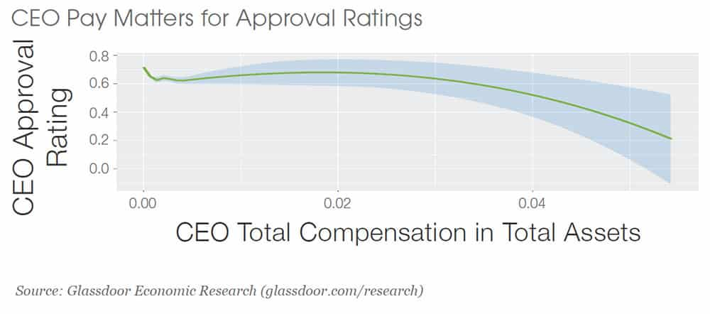 CEO Pay Matters for Approval Ratings