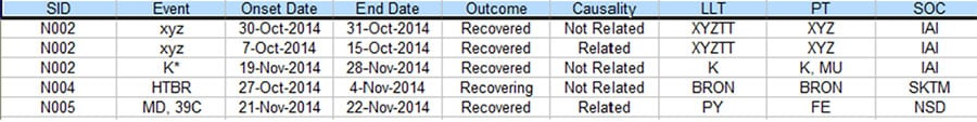 Database SAE records