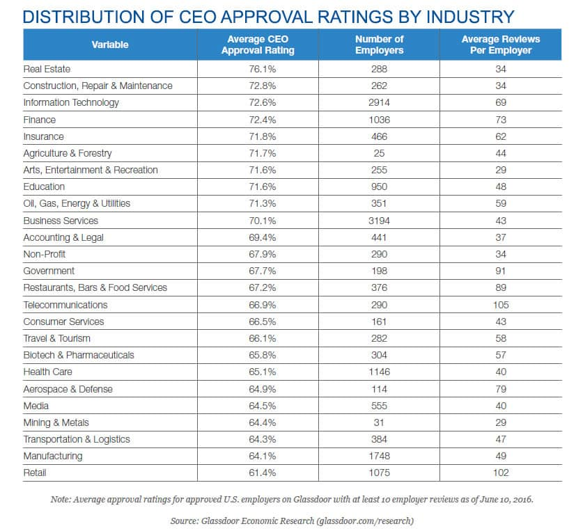 Distribution of Glassdoor CEO Approval Ratings by Industry