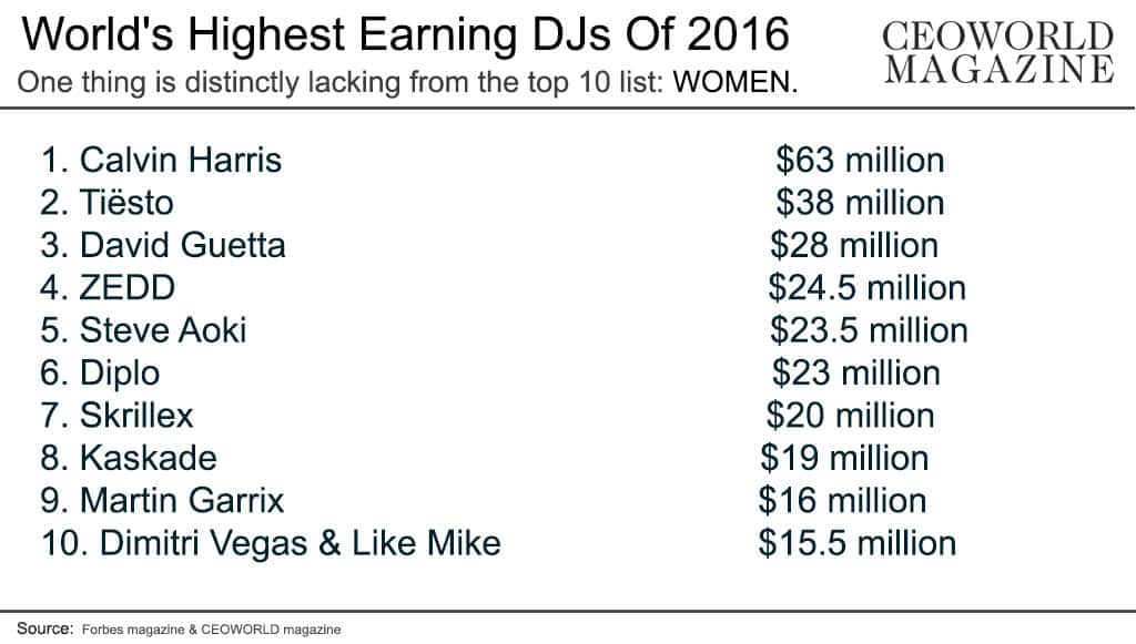 World's Highest Earning DJs Of 2016