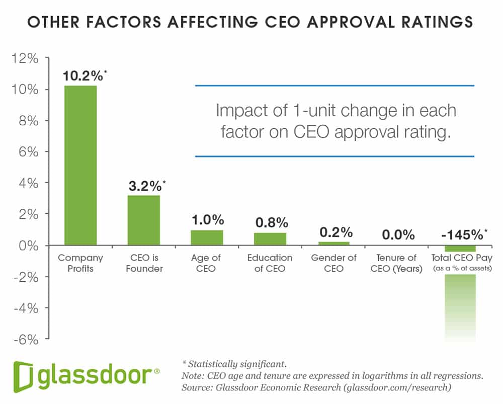 Other factors affecting CEO Approval Ratings: