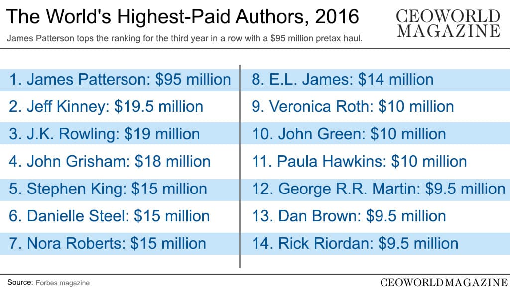 Top-earning authors in the world, 2016