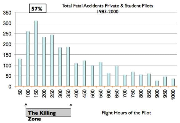 Total Fatal Accidents Private and Student Pilots 1983 2000