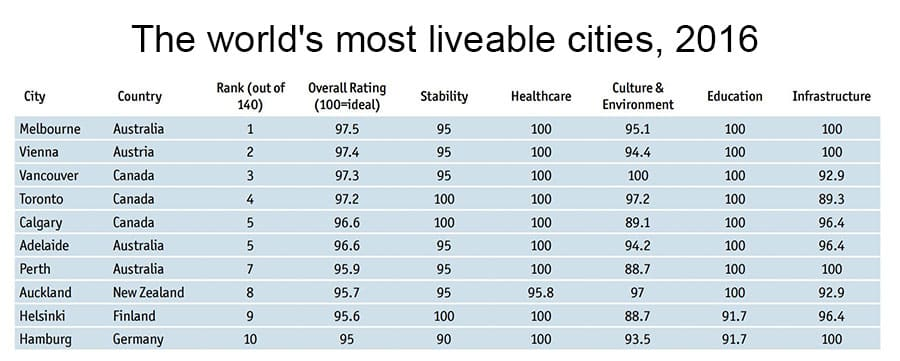 The world's most liveable cities 2016