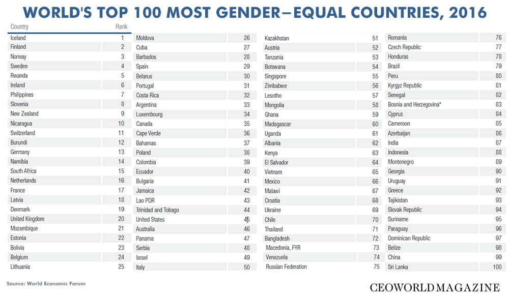 Top 100 most gender equal countries in the world