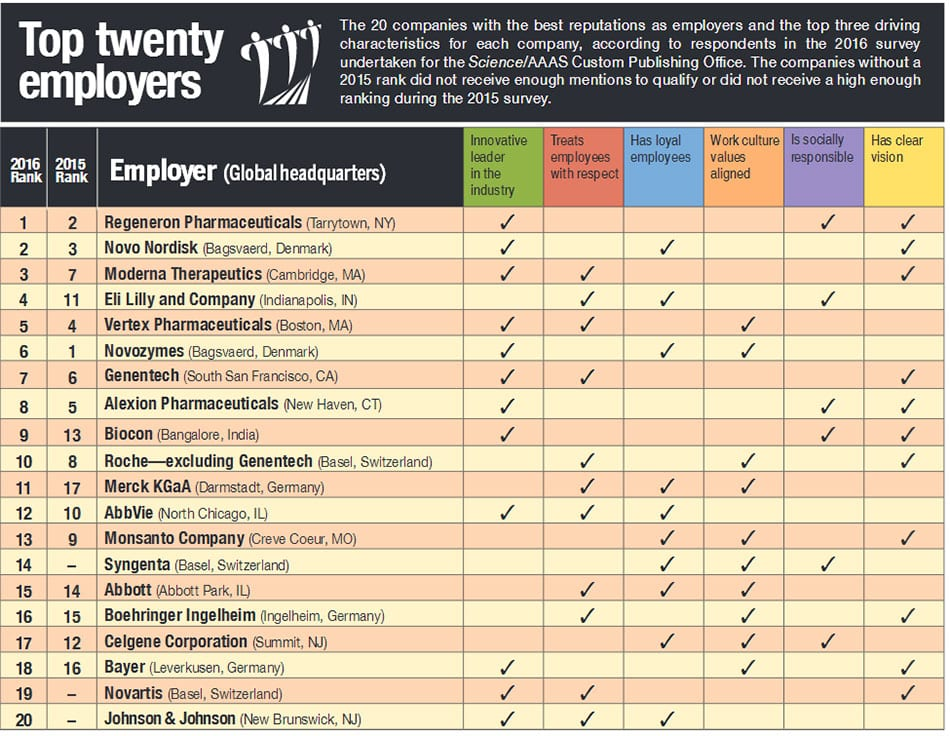 Top 20 biopharmaceutical employers for 2016