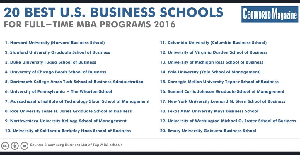 Bloomberg Top 20 business schools of 2016