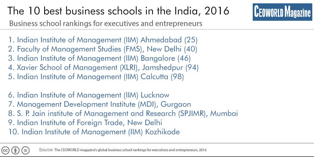 Infographic Infographic 10 best business schools in the India 2016