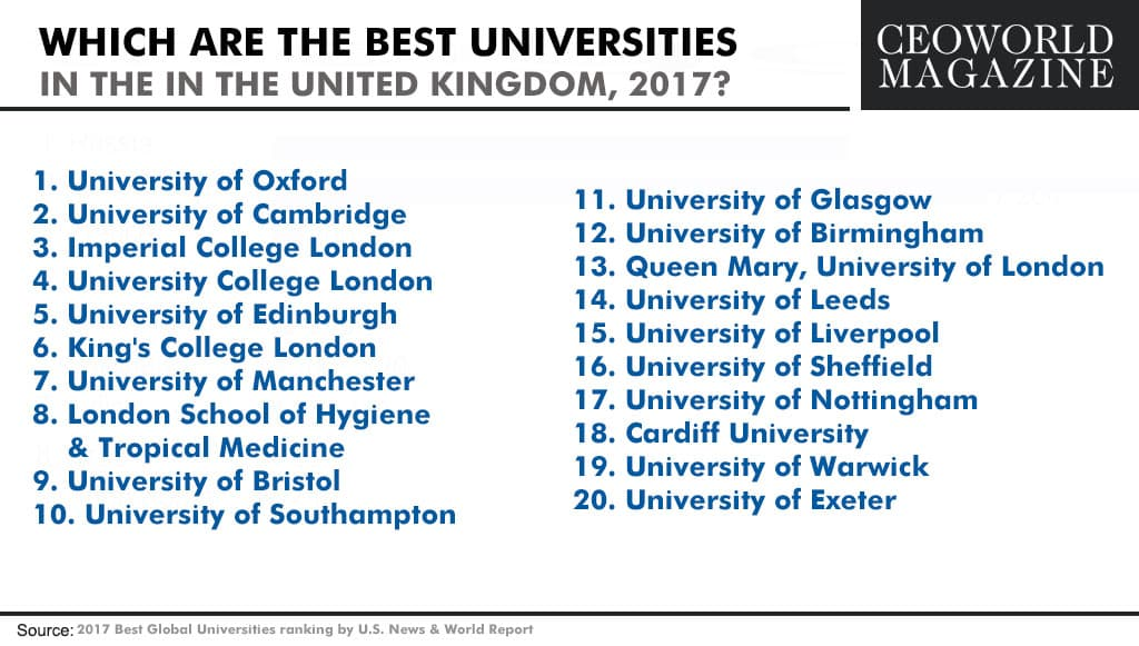 Which are the best universities in the United Kingdom, 2017