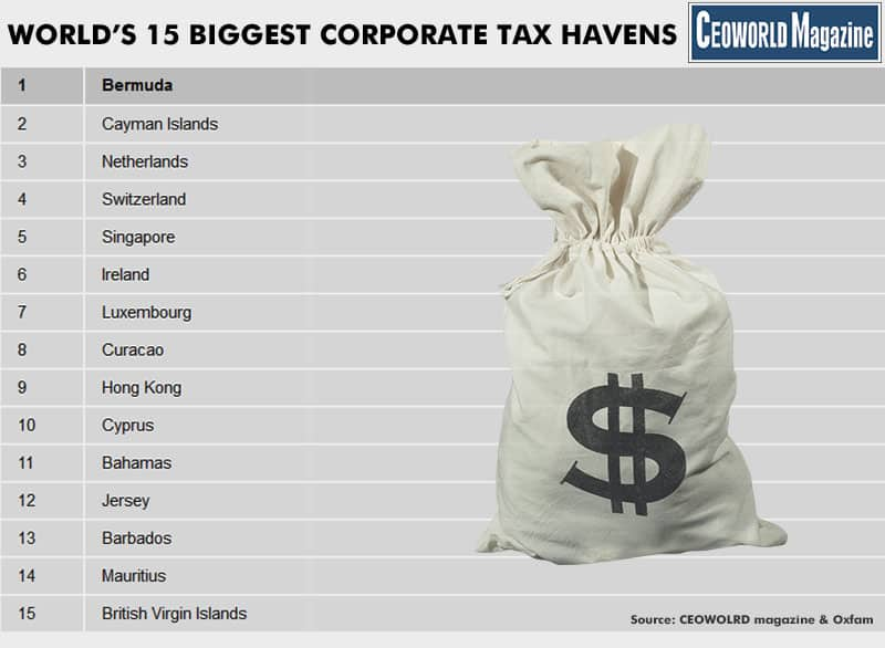Biggest corporate tax havens in the world 2016 infographic
