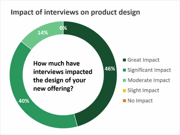 impact of interview on product design