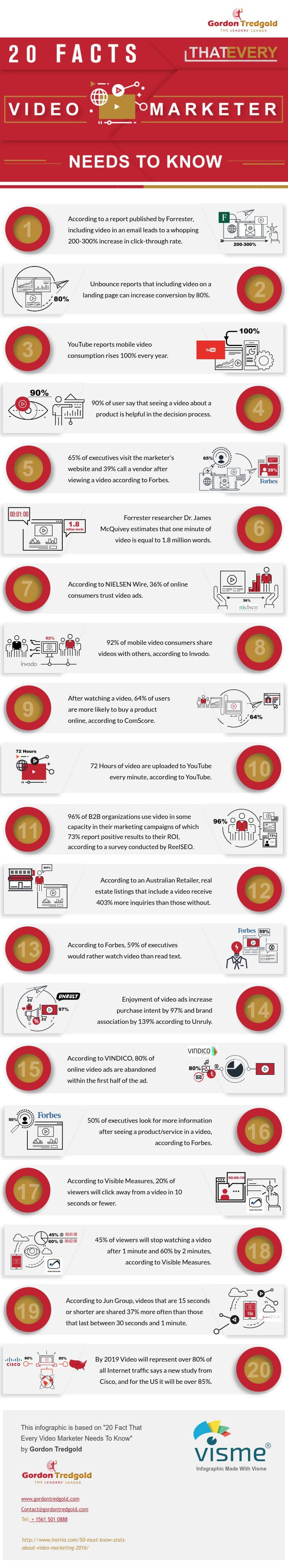20 Fact That Every Video Needs To Know infographic