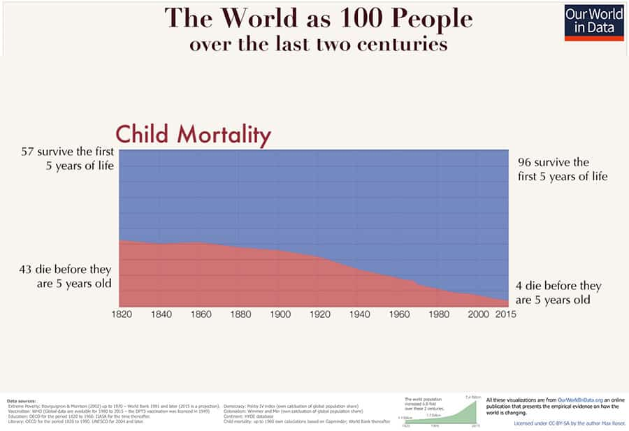 Child mortality Chart