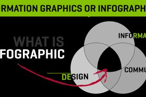 The Power of Infographics: One of the Most Effective Marketing Tools Available to You Today