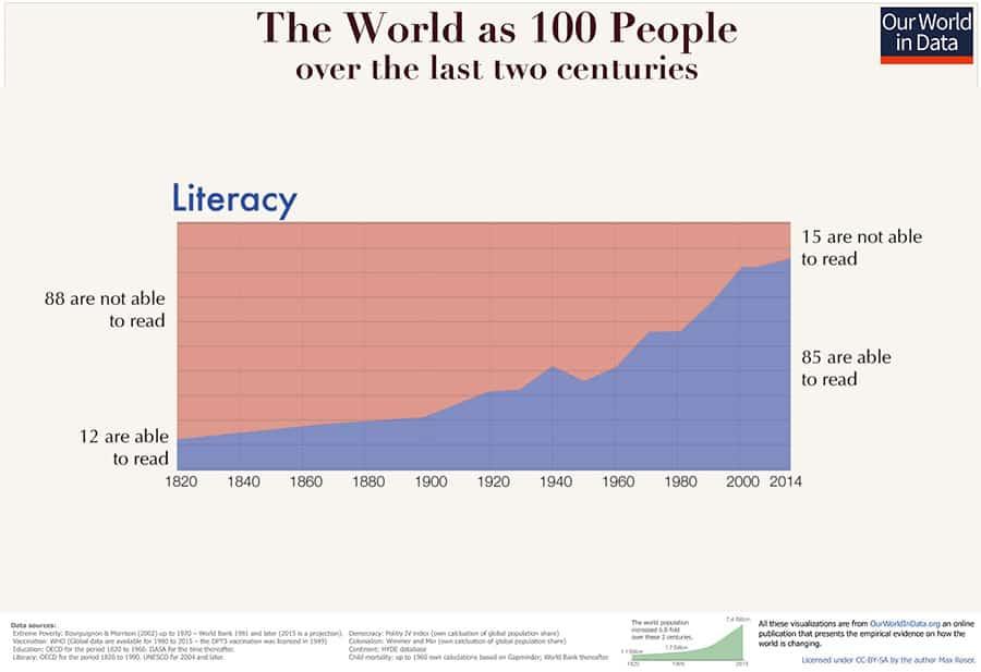 Global literacy Chart