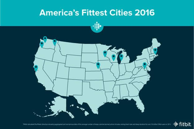 Fittest Cities in the US