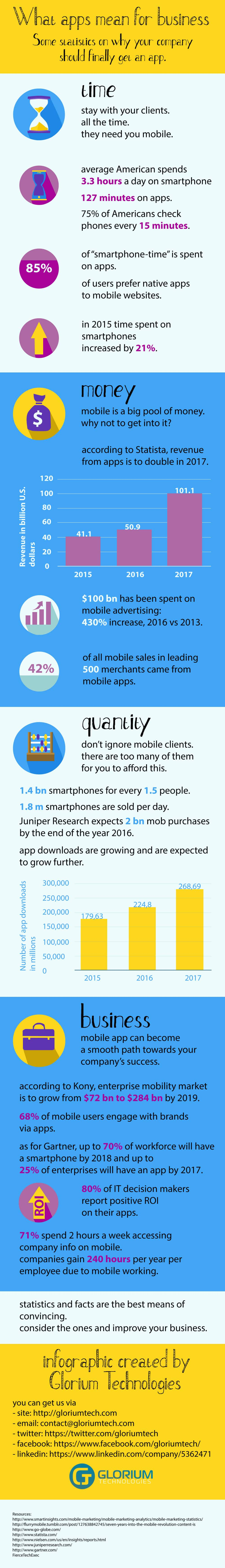 What Apps Mean For Business [Infographic]