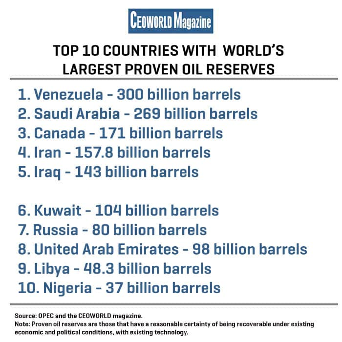 Top 20 Countries With The World's Largest Proven Oil
