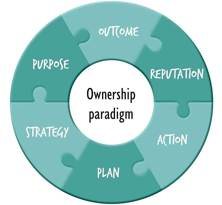 the purpose and ownership of 4 For example there was the right of property ownership part of the purpose of the law was to point men to the coming savior through its shadows and types.