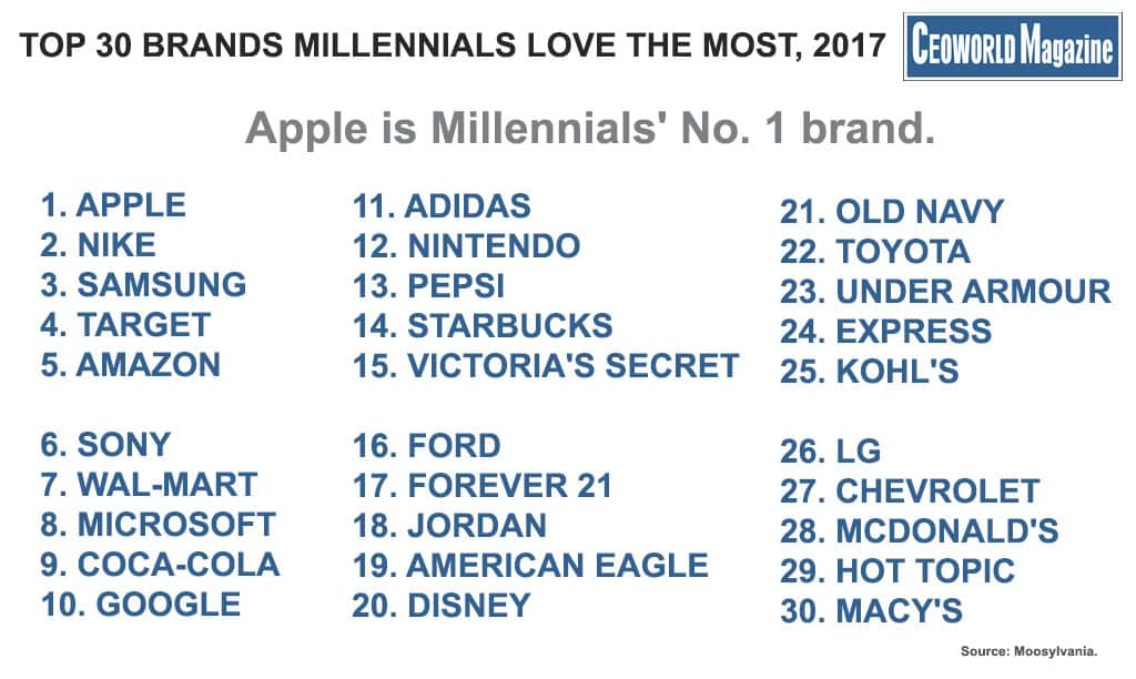 here are the top 30 brands millennials love the most 2017 ceoworld magazine. Black Bedroom Furniture Sets. Home Design Ideas