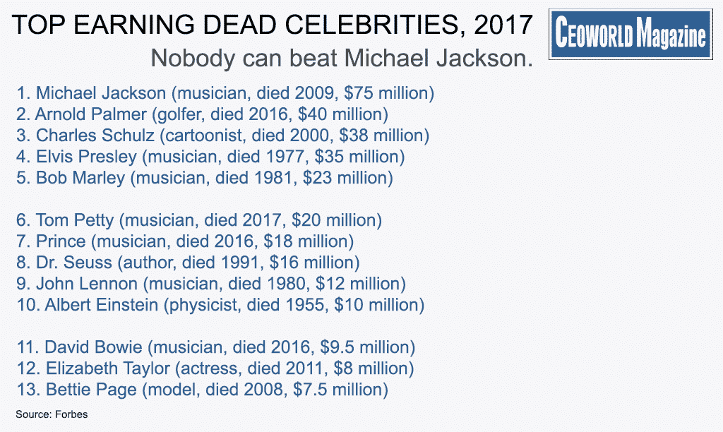 Top 13 Highest Paid Dead Celebrities For 2017 Infographic