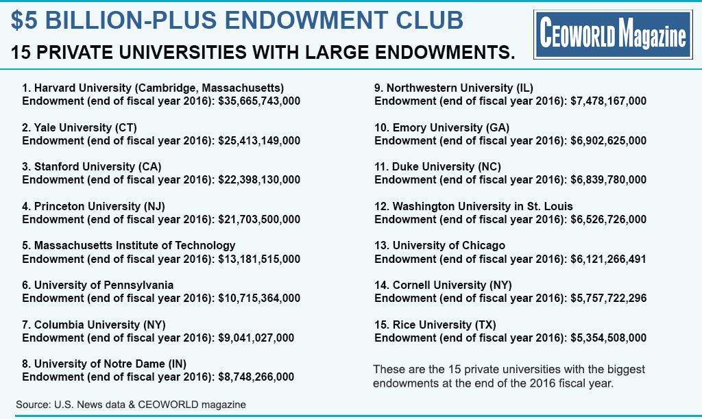 $5 Billion-Plus Endowment Club: 15 Richest Private