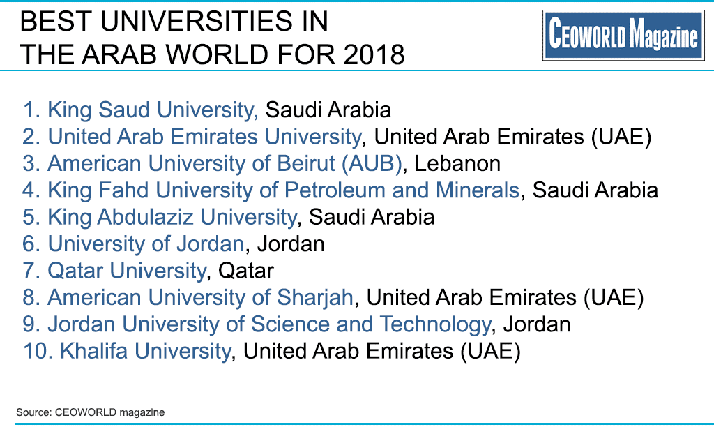 American University Ranking >> Best Universities In The Arab World For 2018 Ceoworld Magazine