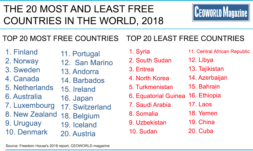 Country Top 20 >> Ranked The 20 Most And Least Free Countries In The World
