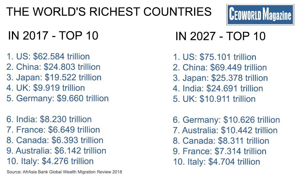 Why Cant Richest Country On Earth >> Ranked The World S Top 10 Richest Countries 2017 2027 Ceoworld